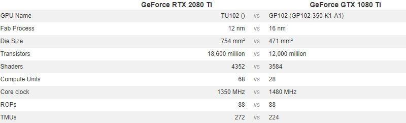 2080ti vs 1080ti - Core Configuration
