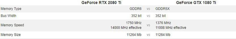 2080ti vs 1080ti - Memory Configuration