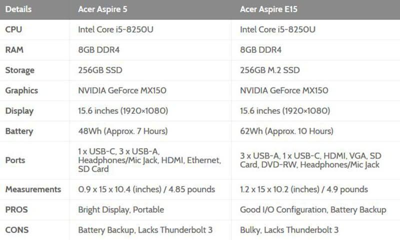 Acer Aspire 5 vs Acer Aspire E15 Comparison Table