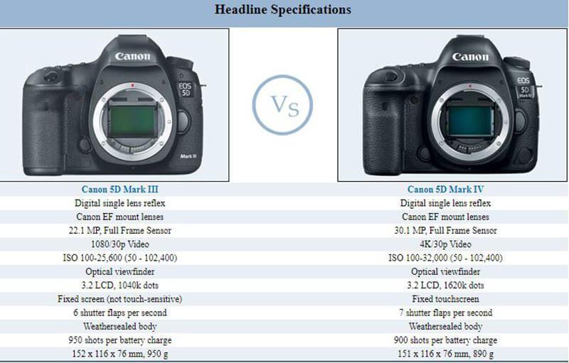 Canon 5D Mark III vs 5D Mark IV overview