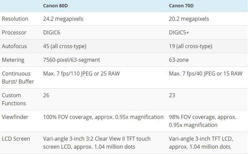 Canon 70D VS 80D-Specifications