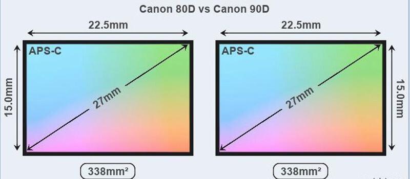 Canon 80D and 90D Sensor comparison