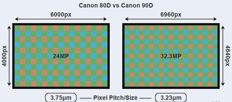 Canon 80D vs 90D Pixel Pitch,size