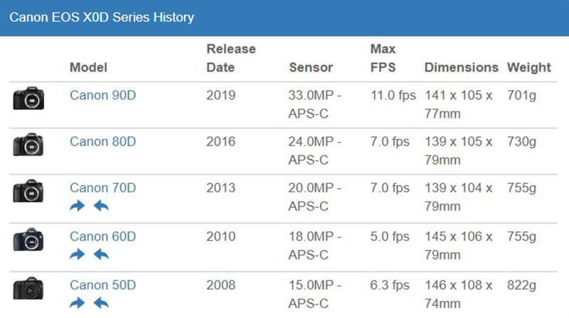 Canon EOS X0D Series History