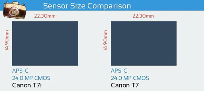 Canon T7i vs Canon T7 - Sensor Comparison