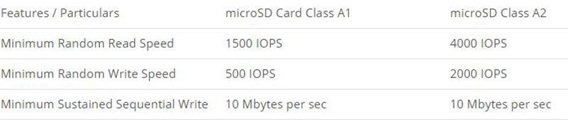Difference between A1 and A2 Class in microSD and SD cards