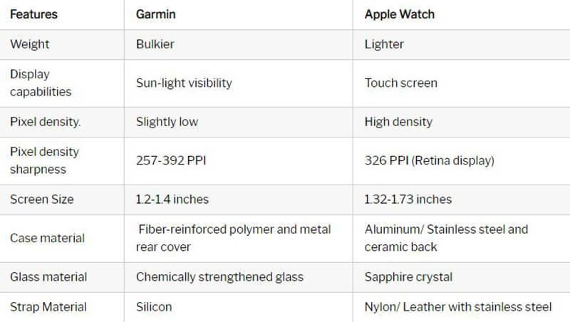 Garmin vs Apple Watch Features