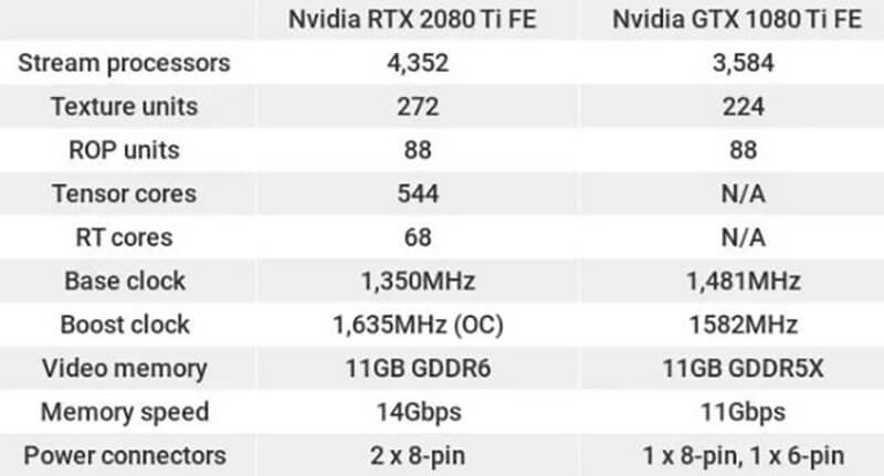 Nvidia GeForce RTX 2080 Ti vs Nvidia GTX 1080 Ti price
