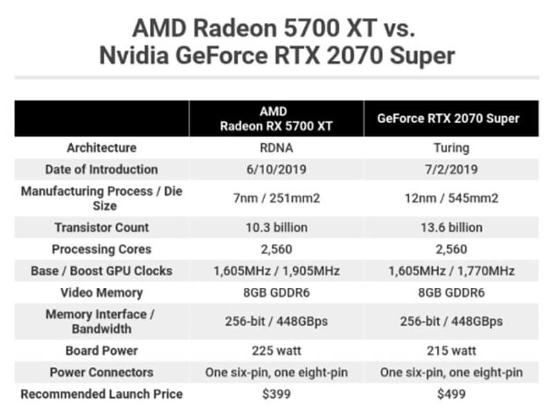 RTX 2070 Super vs RX 5700 XT - A Spec Comparison, for Starters