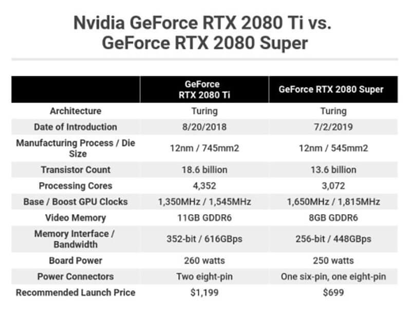 RTX 2080 Super Vs 2080 Ti - Spec Comparison