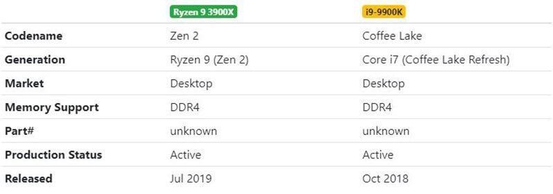 Ryzen 9 3900X vs i9-9900K Architecture
