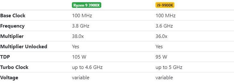Ryzen 9 3900X vs i9-9900K Performance