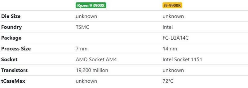 Ryzen 9 3900X vs i9-9900K Physical