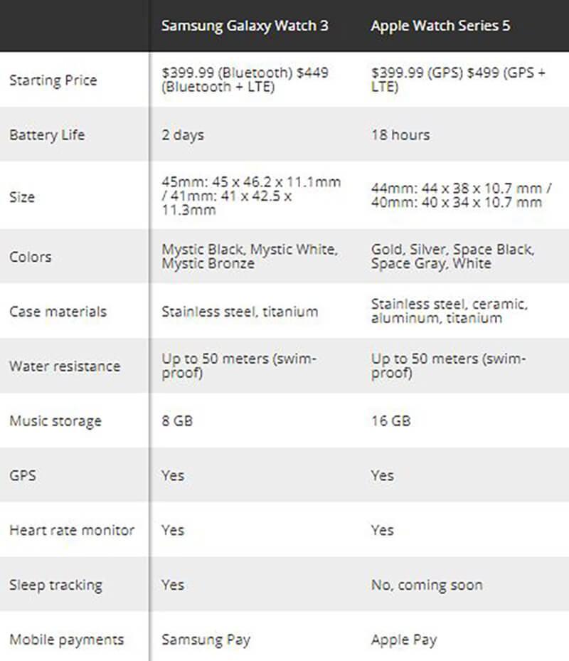 Samsung Galaxy Watch 3 vs. Apple Watch 5 - Specs compared