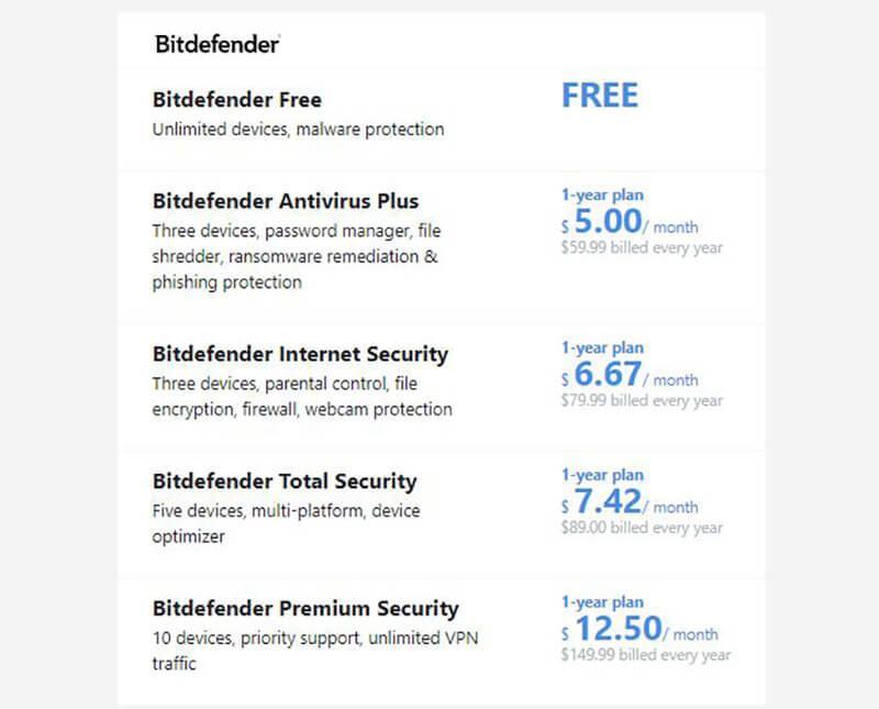 webroot vs bitdefender - Price