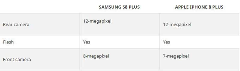 Apple iPhone 8 Plus vs Samsung Galaxy S8 Plus Camera
