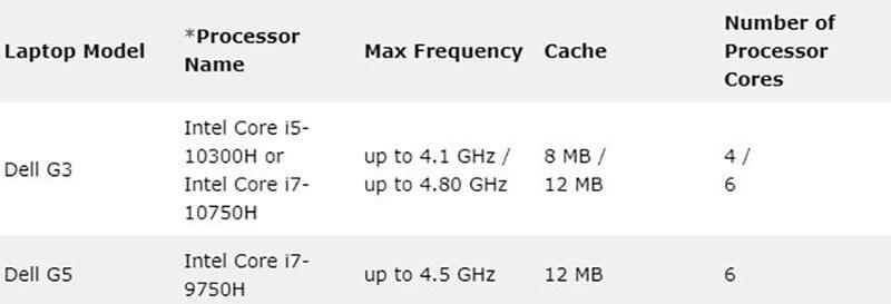 Dell G3 vs G5 - Processor Specifications