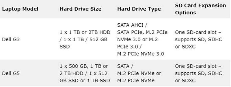 Dell G3 vs G5 - Storage Options