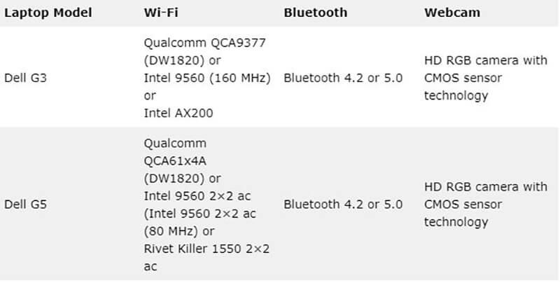 Dell G3 vs G5 - Wireless Connectivity & Webcam