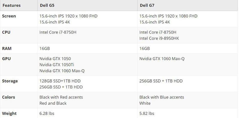 Dell G5 vs G7 Comparison