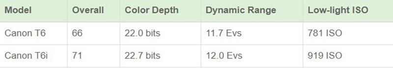 DxOMark Sensor Scores