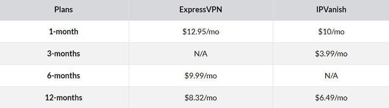 ExpressVPN vs IPVanish Pricing Plans