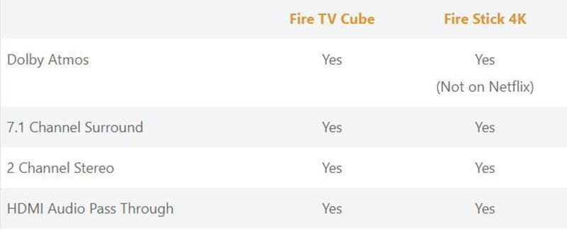 Fire TV Cube and Fire Stick 4K - Sound Quality