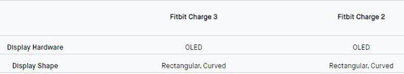Fitbit Charge 3 vs Fitbit Charge 2 - physical display