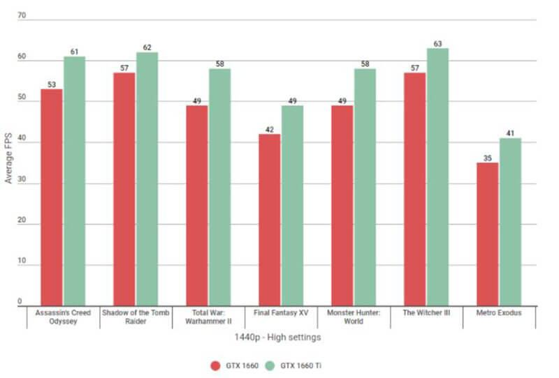 GTX 1660 vs GTX 1660 Ti - 1440p performance
