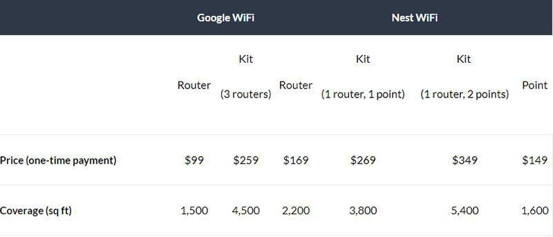 Google Nest Wifi vs Google Wifi Price