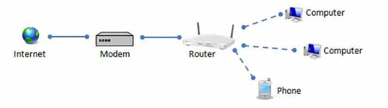 Modem vs Router Function