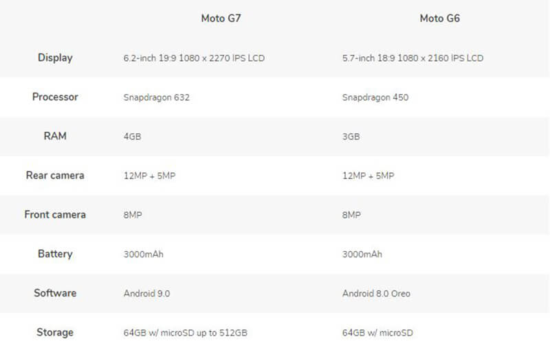 Moto G7 vs Moto G6 specs and features
