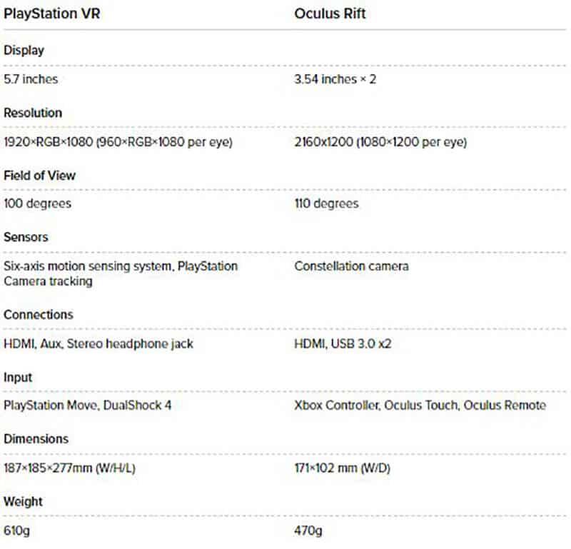 OCULUS QUEST VS PLAYSTATION VR Hardware compared
