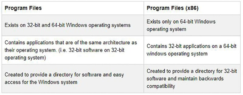 Program Files and Program Files (x86) Comparison Chart
