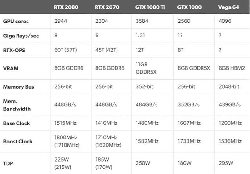 RTX 2070 vs GTX 1080 - Performance Benchmarks