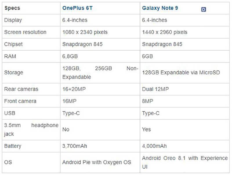 Samsung Galaxy Note 9 vs OnePlus 6T Hardware