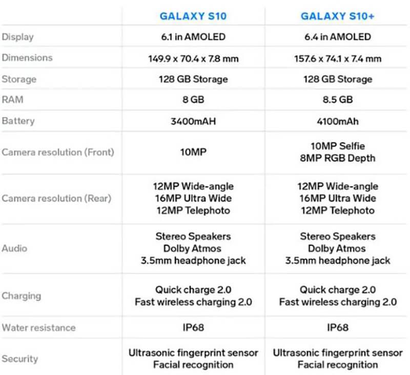 Samsung Galaxy S10 Vs Galaxy S10 Plus Specs compared