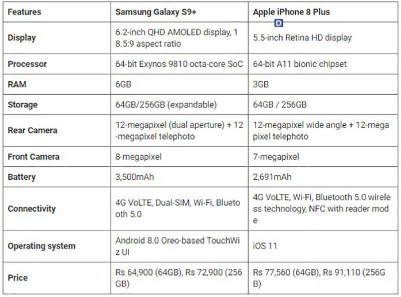 Samsung Galaxy S9+ vs Apple iPhone 8 Plus - Comparison table