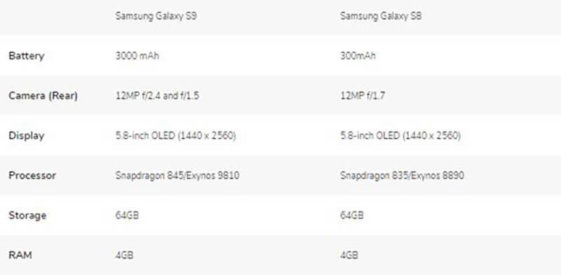 Samsung Galaxy S9 vs S8 specs