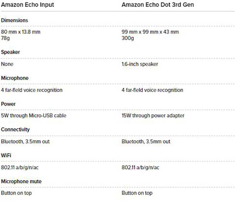 Should you buy the Echo Input or Echo Dot