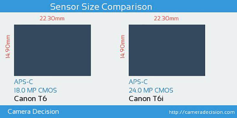 T6 and T6i sensor size comparison