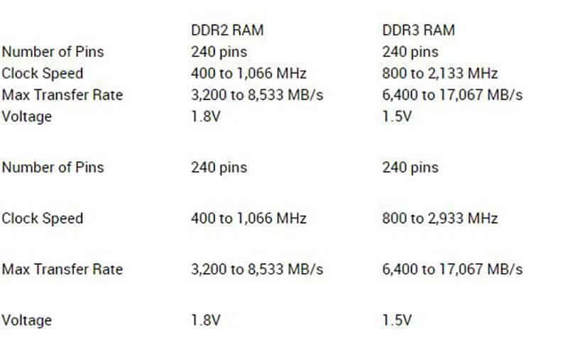 What's the Difference between DDR2 and DDR3 RAM