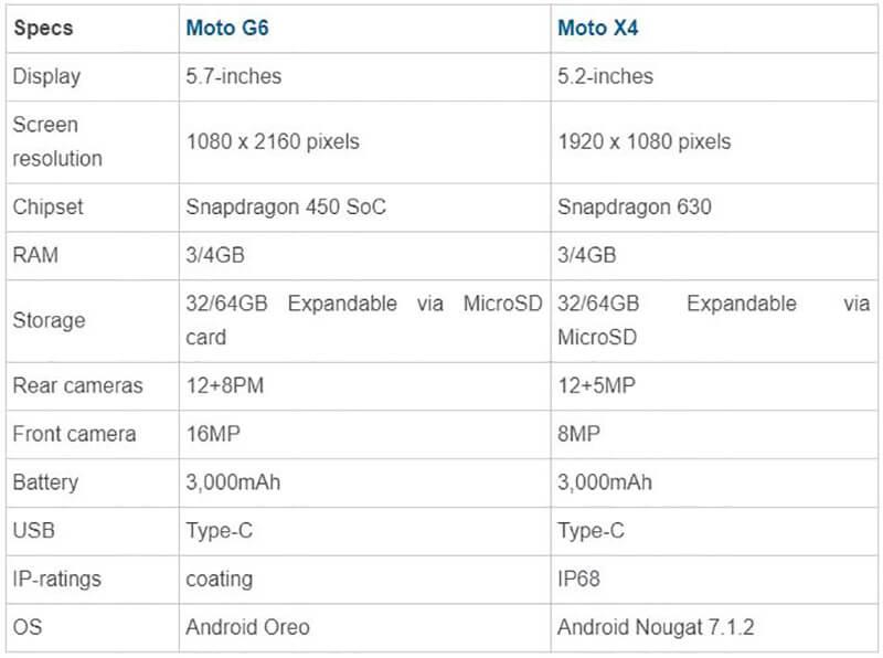 moto x4 vs moto g6 Hardware
