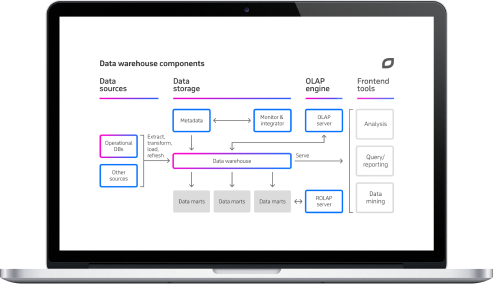 ETL Software Solutions