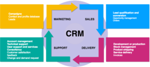 What steps CRM process